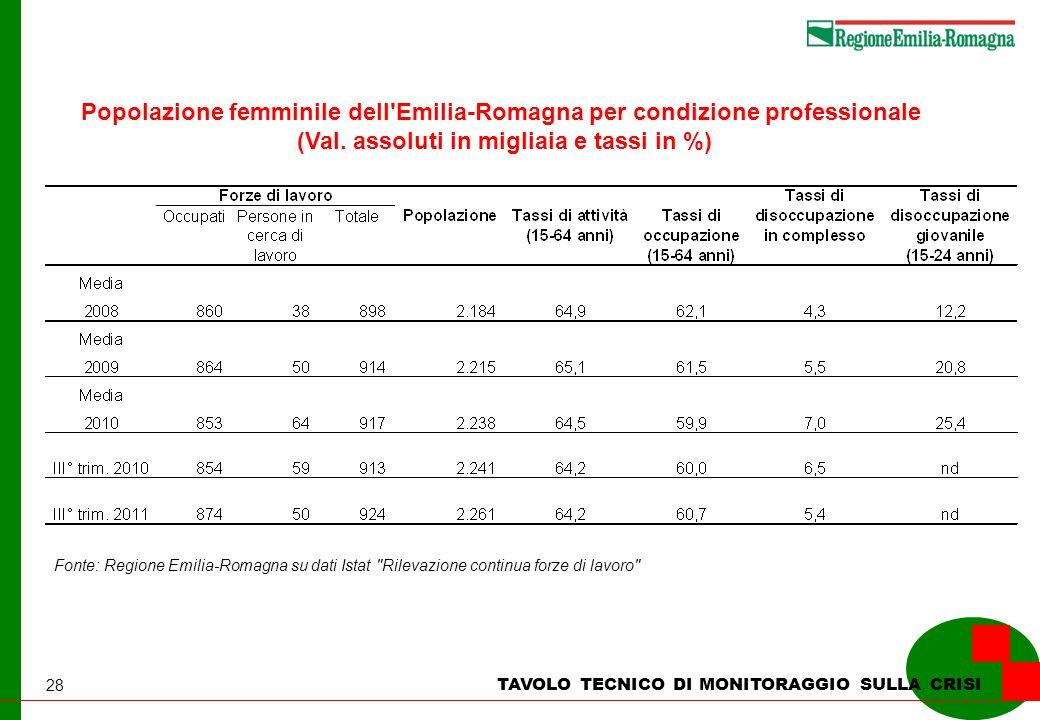 28 TAVOLO TECNICO DI MONITORAGGIO SULLA CRISI Popolazione femminile dell'Emilia-Romagna per condizione professionale (Val. assoluti in migliaia e tass