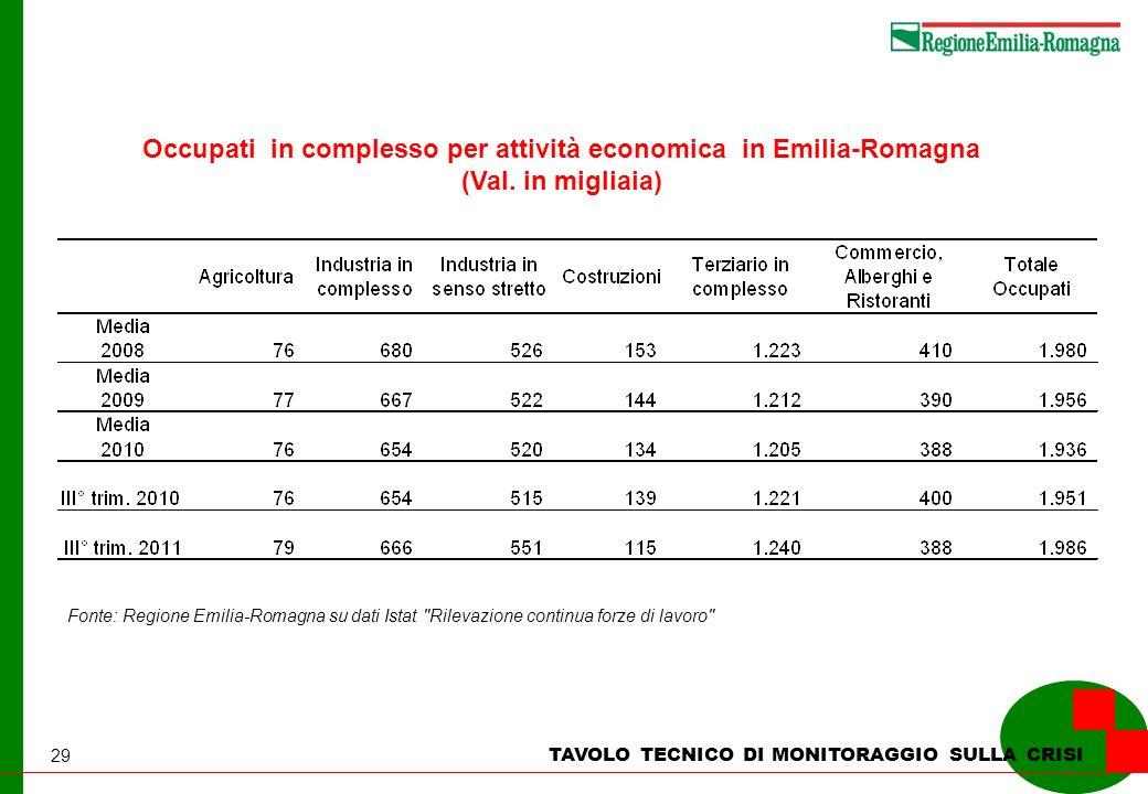 29 TAVOLO TECNICO DI MONITORAGGIO SULLA CRISI Occupati in complesso per attività economica in Emilia-Romagna (Val. in migliaia) Fonte: Regione Emilia-