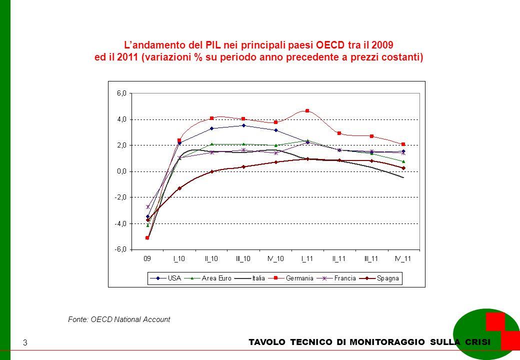 3 TAVOLO TECNICO DI MONITORAGGIO SULLA CRISI Landamento del PIL nei principali paesi OECD tra il 2009 ed il 2011 (variazioni % su periodo anno precede