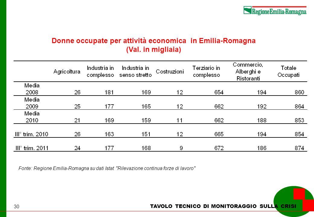 30 TAVOLO TECNICO DI MONITORAGGIO SULLA CRISI Donne occupate per attività economica in Emilia-Romagna (Val. in migliaia) Fonte: Regione Emilia-Romagna