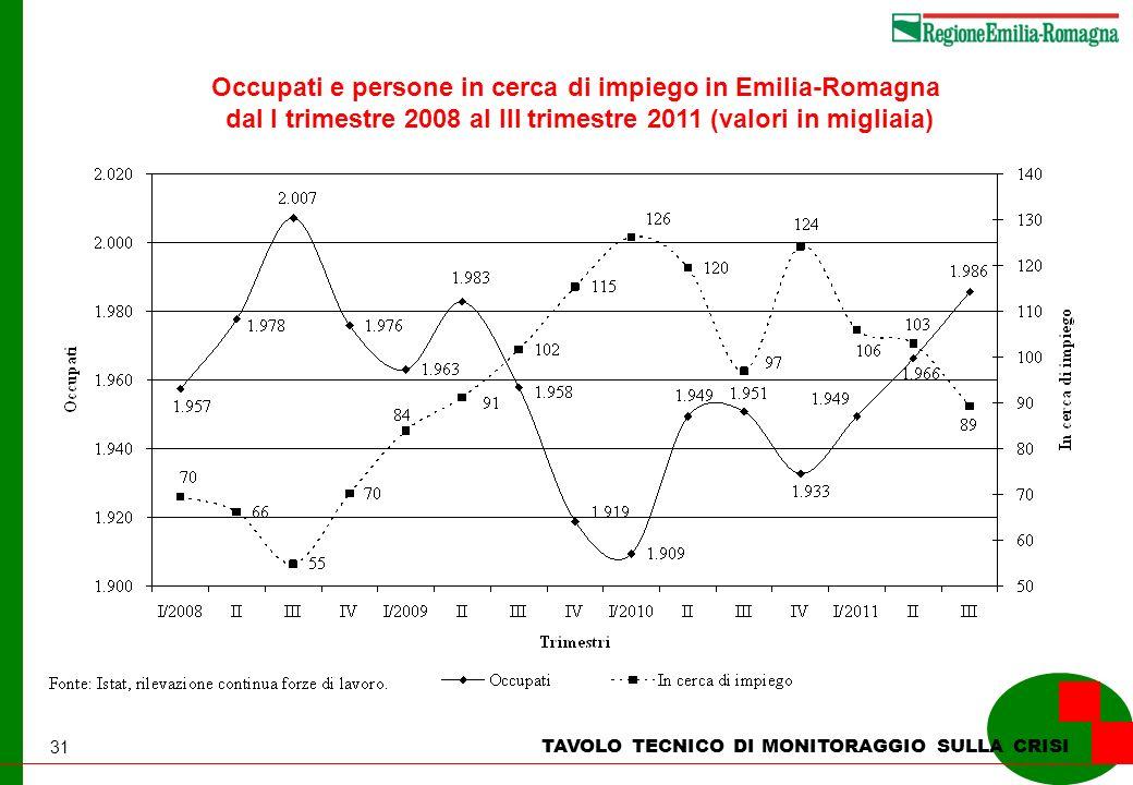 31 TAVOLO TECNICO DI MONITORAGGIO SULLA CRISI Occupati e persone in cerca di impiego in Emilia-Romagna dal I trimestre 2008 al III trimestre 2011 (valori in migliaia)