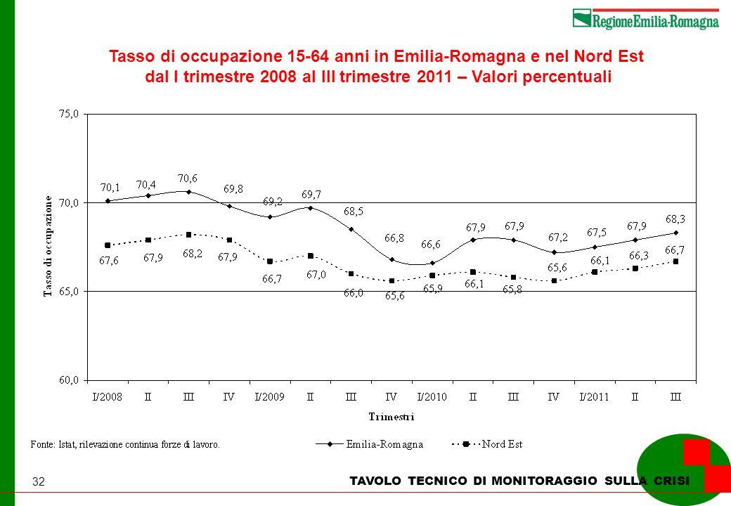 32 TAVOLO TECNICO DI MONITORAGGIO SULLA CRISI Tasso di occupazione 15-64 anni in Emilia-Romagna e nel Nord Est dal I trimestre 2008 al III trimestre 2011 – Valori percentuali