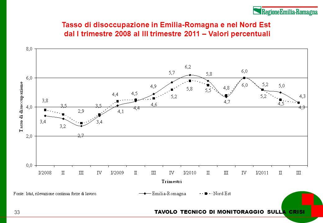 33 TAVOLO TECNICO DI MONITORAGGIO SULLA CRISI Tasso di disoccupazione in Emilia-Romagna e nel Nord Est dal I trimestre 2008 al III trimestre 2011 – Va