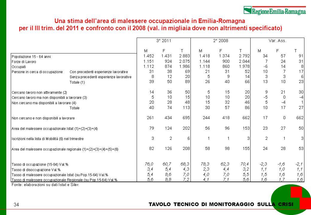 34 TAVOLO TECNICO DI MONITORAGGIO SULLA CRISI Una stima dellarea di malessere occupazionale in Emilia-Romagna per il III trim. del 2011 e confronto co