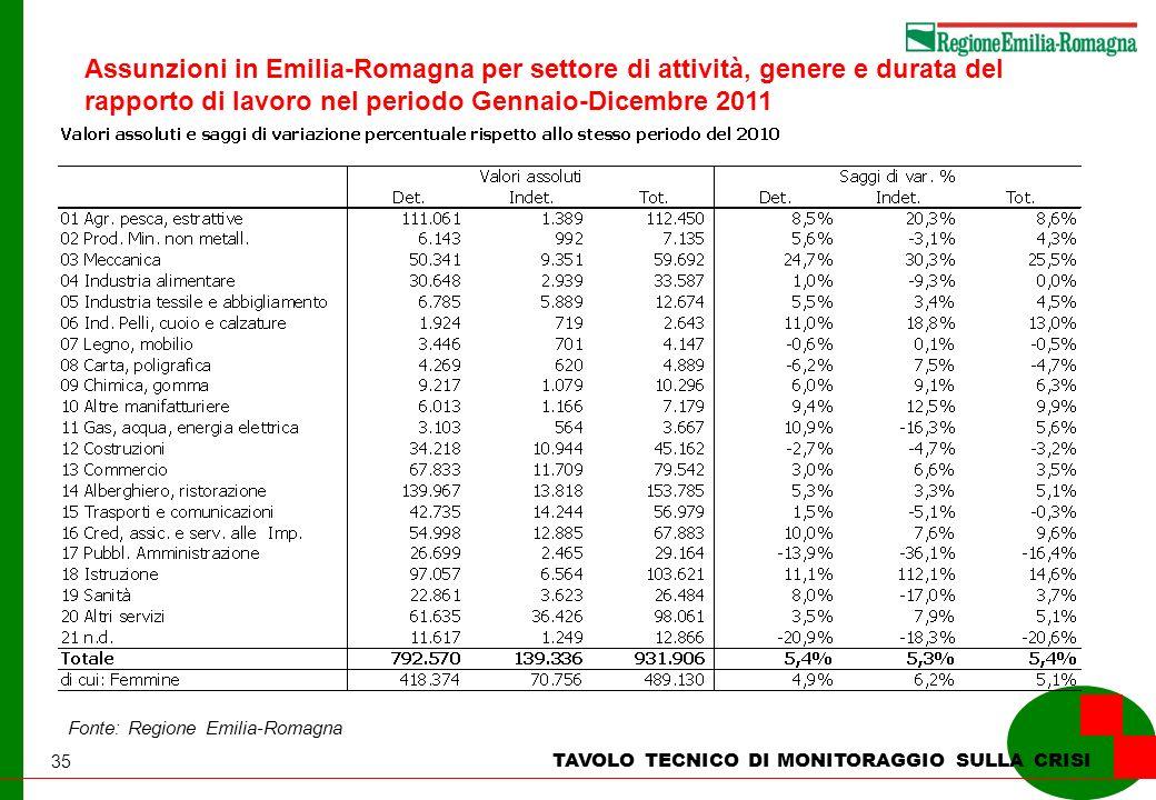 35 TAVOLO TECNICO DI MONITORAGGIO SULLA CRISI Fonte: Regione Emilia-Romagna Assunzioni in Emilia-Romagna per settore di attività, genere e durata del