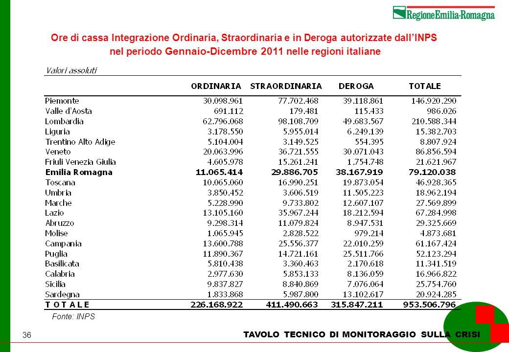 36 TAVOLO TECNICO DI MONITORAGGIO SULLA CRISI Ore di cassa Integrazione Ordinaria, Straordinaria e in Deroga autorizzate dallINPS nel periodo Gennaio-Dicembre 2011 nelle regioni italiane Fonte: INPS