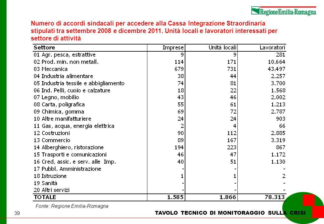 39 TAVOLO TECNICO DI MONITORAGGIO SULLA CRISI Numero di accordi sindacali per accedere alla Cassa Integrazione Straordinaria stipulati tra settembre 2