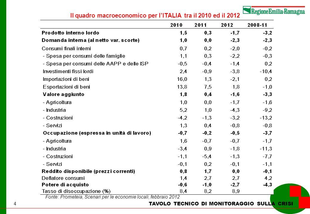 4 TAVOLO TECNICO DI MONITORAGGIO SULLA CRISI Il quadro macroeconomico per lITALIA tra il 2010 ed il 2012 (variazioni % annue su valori concatenati, an