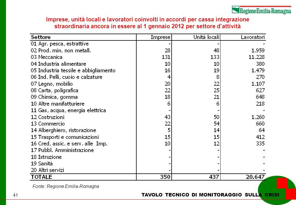 41 TAVOLO TECNICO DI MONITORAGGIO SULLA CRISI Imprese, unità locali e lavoratori coinvolti in accordi per cassa integrazione straordinaria ancora in essere al 1 gennaio 2012 per settore dattività Fonte: Regione Emilia-Romagna