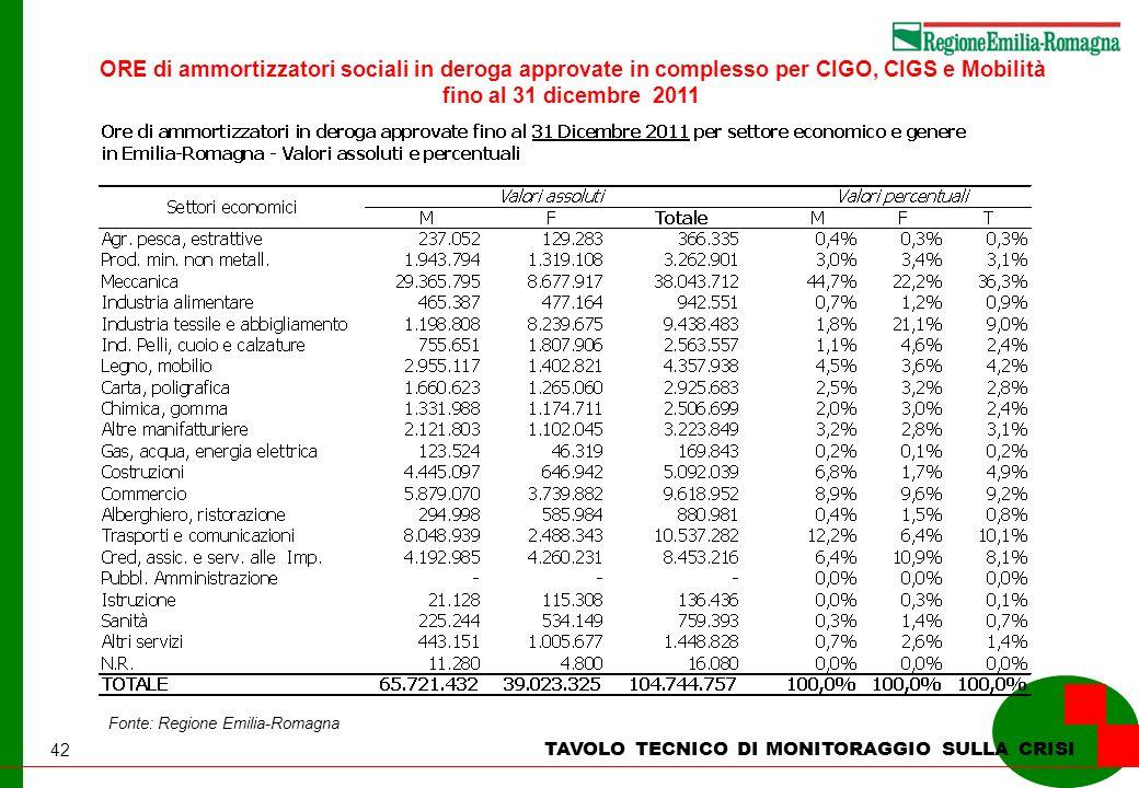 42 TAVOLO TECNICO DI MONITORAGGIO SULLA CRISI Fonte: Regione Emilia-Romagna ORE di ammortizzatori sociali in deroga approvate in complesso per CIGO, CIGS e Mobilità fino al 31 dicembre 2011