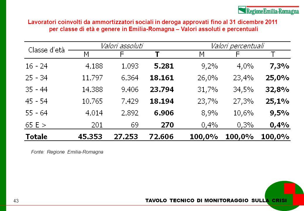 43 TAVOLO TECNICO DI MONITORAGGIO SULLA CRISI Lavoratori coinvolti da ammortizzatori sociali in deroga approvati fino al 31 dicembre 2011 per classe d