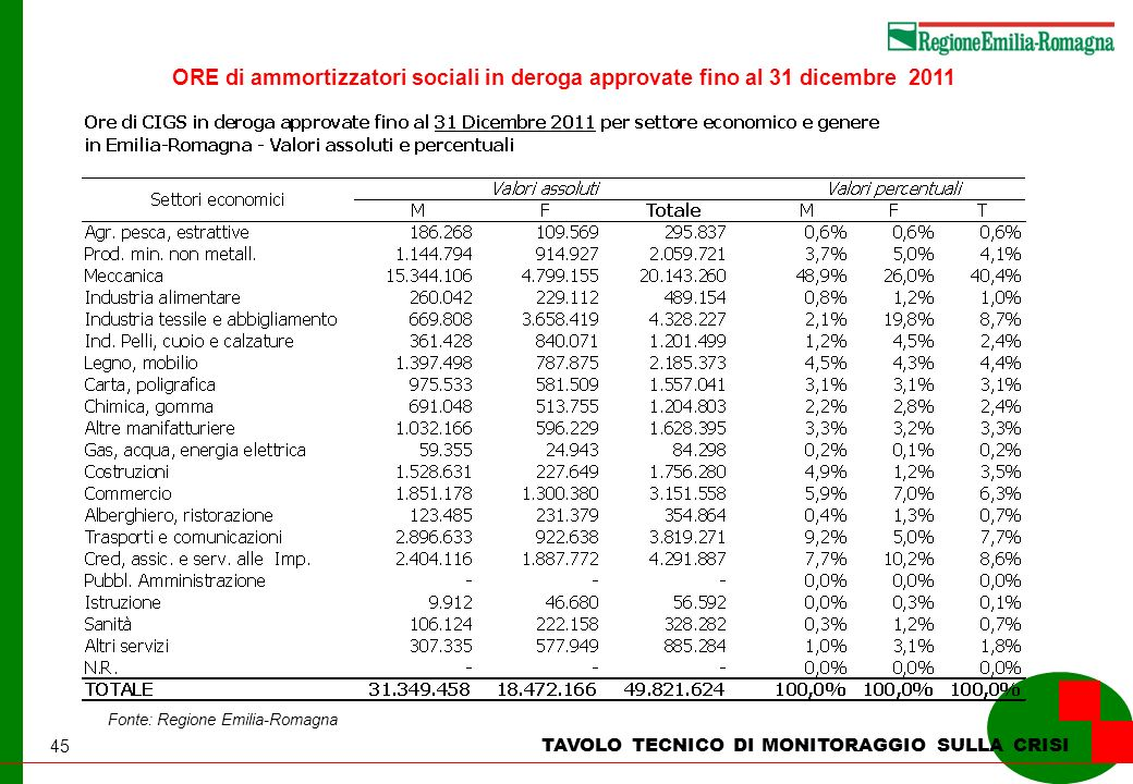 45 TAVOLO TECNICO DI MONITORAGGIO SULLA CRISI Fonte: Regione Emilia-Romagna ORE di ammortizzatori sociali in deroga approvate fino al 31 dicembre 2011