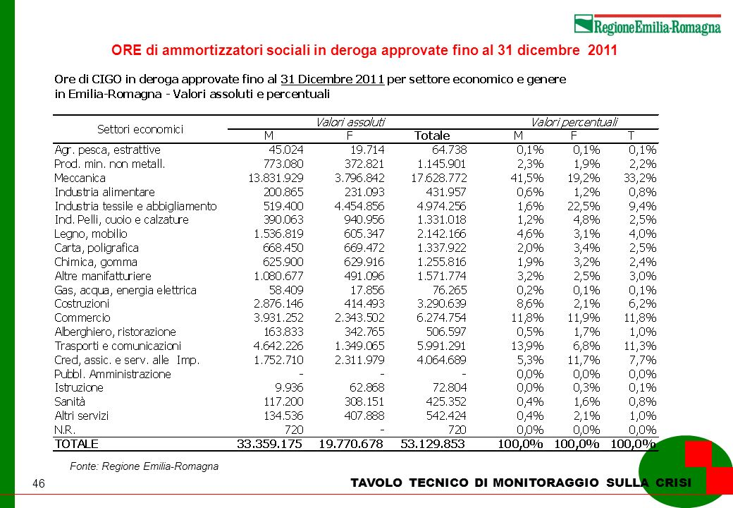 46 TAVOLO TECNICO DI MONITORAGGIO SULLA CRISI Fonte: Regione Emilia-Romagna ORE di ammortizzatori sociali in deroga approvate fino al 31 dicembre 2011