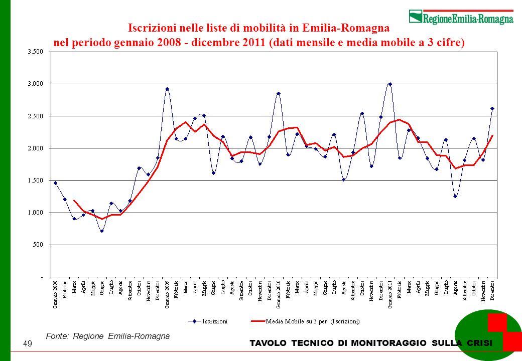 49 TAVOLO TECNICO DI MONITORAGGIO SULLA CRISI Iscrizioni nelle liste di mobilità in Emilia-Romagna nel periodo gennaio 2008 - dicembre 2011 (dati mensile e media mobile a 3 cifre) Fonte: Regione Emilia-Romagna