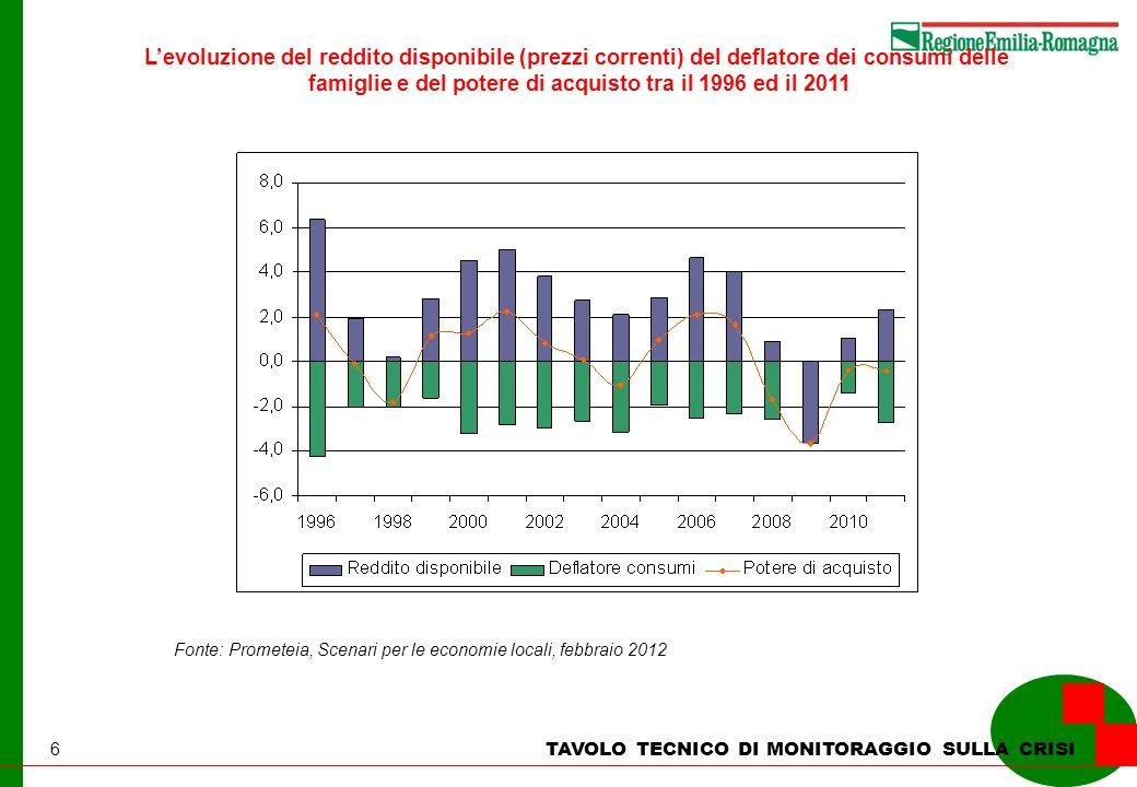 6 TAVOLO TECNICO DI MONITORAGGIO SULLA CRISI Levoluzione del reddito disponibile (prezzi correnti) del deflatore dei consumi delle famiglie e del pote
