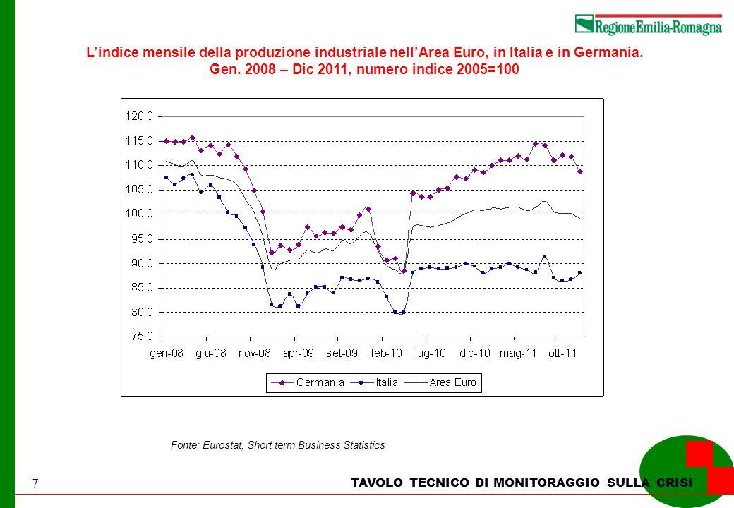 7 TAVOLO TECNICO DI MONITORAGGIO SULLA CRISI Lindice mensile della produzione industriale nellArea Euro, in Italia e in Germania. Gen. 2008 – Dic 2011