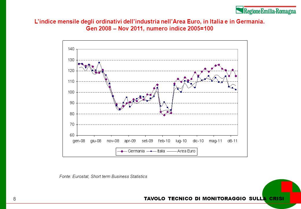 8 TAVOLO TECNICO DI MONITORAGGIO SULLA CRISI Lindice mensile degli ordinativi dellindustria nellArea Euro, in Italia e in Germania. Gen 2008 – Nov 201
