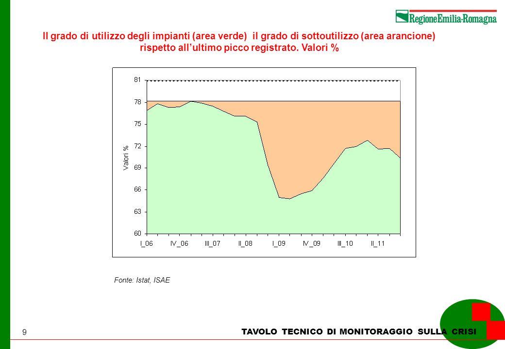 9 TAVOLO TECNICO DI MONITORAGGIO SULLA CRISI Il grado di utilizzo degli impianti (area verde) il grado di sottoutilizzo (area arancione) rispetto allu
