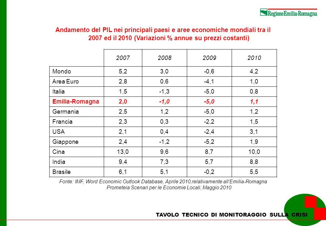 TAVOLO TECNICO DI MONITORAGGIO SULLA CRISI Il quadro macroeconomico regionale tra il 2007 ed il 2010 (Variazioni % annue su prezzi costanti) 2007200820092010 Prodotto interno lordo2,0-1,0-5,01,1 Domanda interna-0,6-1,5-3,20,5 Consumi collettivi1,70,6 0,4 Spesa per consumi delle famiglie-0,4-1,0-1,20,6 Investimenti fissi lordi-2,7-4,2-11,80,1 Esportazioni verso l estero7,6-2,4-23,06,1 Valore aggiunto2,2-0,8-5,61,1 Industria in senso stretto3,2-3,8-15,33,8 Costruzioni1,8-2,9-3,5-2,1 Servizi1,90,6-1,60,4 Occupati2,40,5-2,4-2,1 Industria in senso stretto0,8-1,6-4,9-6,2 Costruzioni6,6-1,3-5,21,4 Servizi2,91,5-1,4-0,8 F onte: Prometeia Scenari per le Economie Locali, Maggio 2010