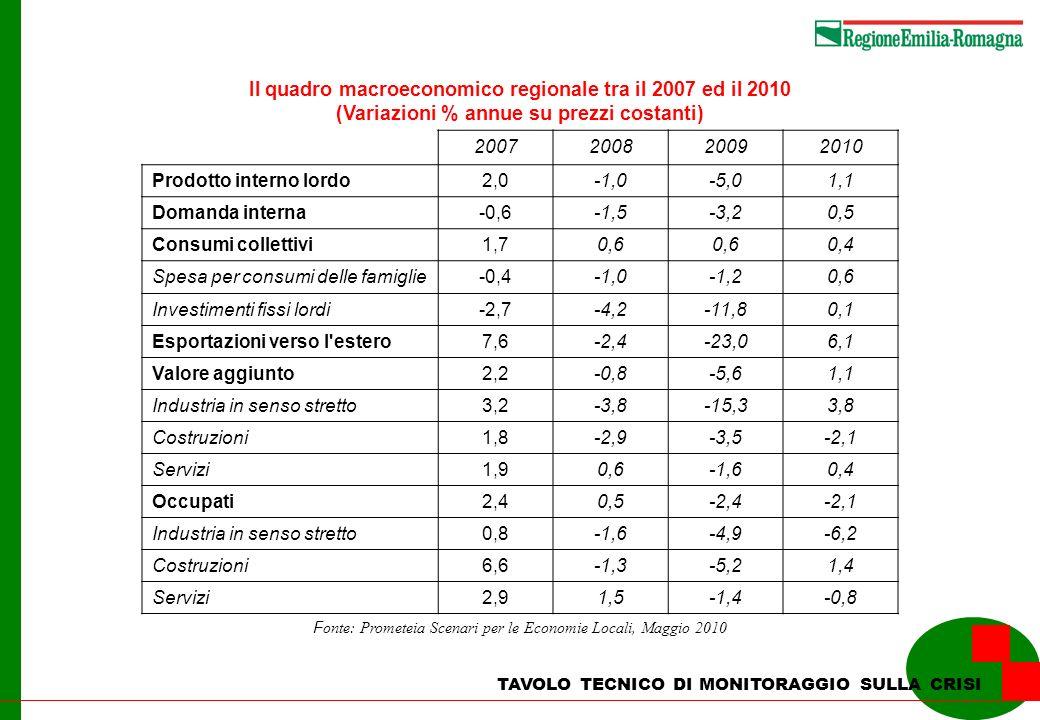 TAVOLO TECNICO DI MONITORAGGIO SULLA CRISI Lindice mensile della produzione industriale nellArea Euro, in Italia e in Germania dal 2005 al 2010 (numero indice 2005=100)