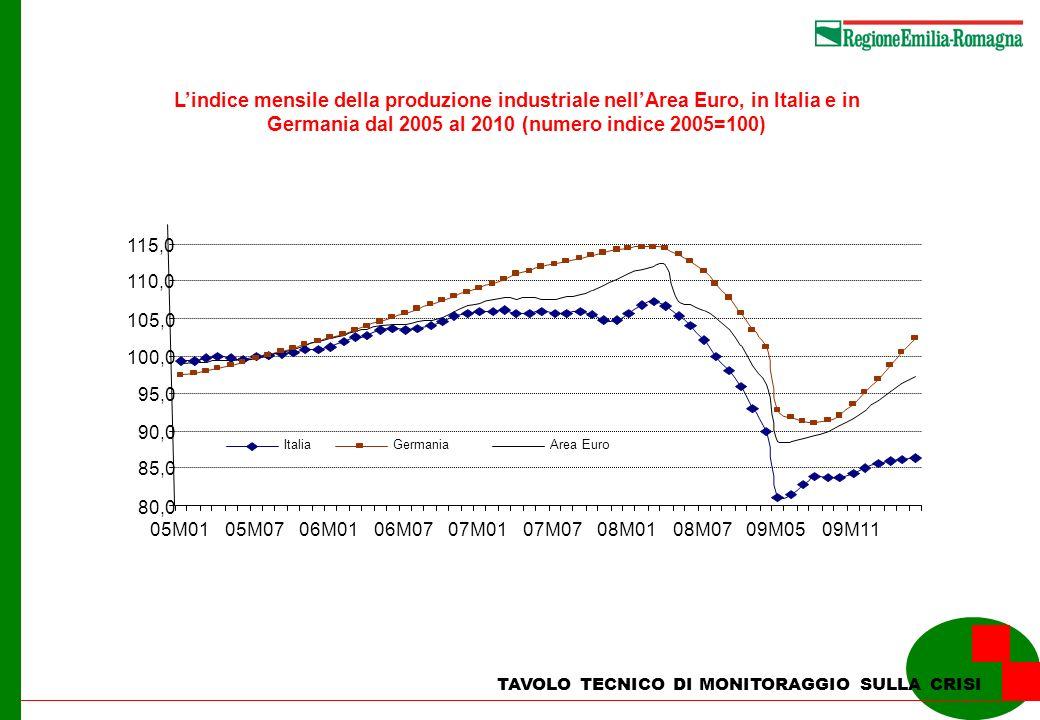 TAVOLO TECNICO DI MONITORAGGIO SULLA CRISI Lindice mensile degli ordinativi nellArea Euro, in Italia e in Germania dal 2005 al 2010 (numero indice 2005=100)