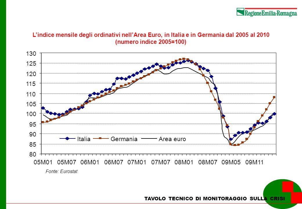 TAVOLO TECNICO DI MONITORAGGIO SULLA CRISI Maggiore criticità: Trasferimenti e federalismo fiscale (Decreto Legge 78/2010