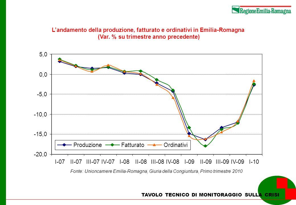 TAVOLO TECNICO DI MONITORAGGIO SULLA CRISI Landamento dellindustria regionale nel primo trimestre 2010 (Var % su trimestre anno precedente) 1,5-6,4-7,1-7,8Imprese artigiane 2,0-0,6-1,1-1,0Oltre 50 addetti 1,8-1,7-3,1-3,710-49 addetti 1,6-5,3-6,1-7,0Imprese 1-9 addetti classi dimensionali 1,6-0,5-2,7-2,5Altre industrie manifatturiere 1,2-0,9-0,7-1,0Industria del legno e del mobile 2,3-1,4-1,7-1,5Industrie meccaniche, elettriche e m.