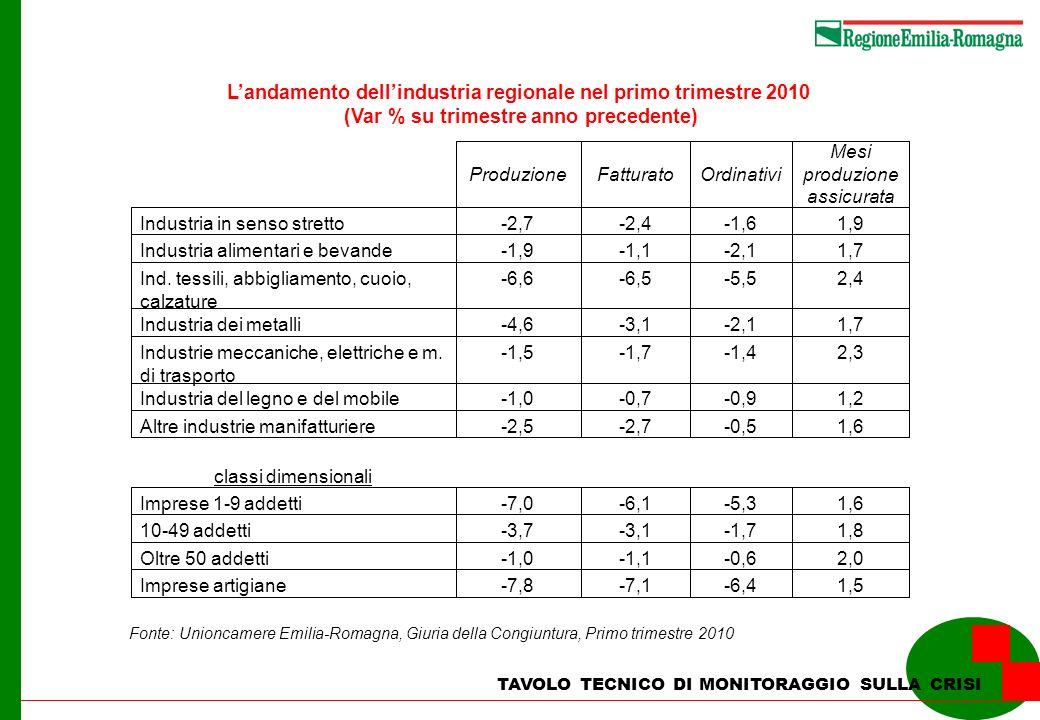 TAVOLO TECNICO DI MONITORAGGIO SULLA CRISI Levoluzione tendenziale dei prestiti per tipologia di clientela in Emilia-Romagna (var% su periodo anno precedente) Tot Famiglie consumatrici Imprese Dicembre 2008 6,00,87,3 Marzo 20093,2-0,24,0 Giugno 20092,31,32,3 Settembre 2009 0,41,0-1,2 Dicembre 2009 -1,22,8-4,0 Marzo 2010-0,56,2-4,1 Levoluzione tendenziale dei prestiti alle imprese per settore di attività economica in Emilia-Romagna (var% su periodo anno precedente) Tot Industria manifatturiera CostruzioniServizi Marzo 20094,02,17,64,3 Giugno 20092,30,04,12,7 Settembre 2009 - 1,2 -5,11,00,3 Dicembre 2009 - 4,0 -10,0-1,5-0,6 Marzo 2010 - 4,1 -11,1-2,70,1 Fonte: Banca dItalia, Statistiche creditizie
