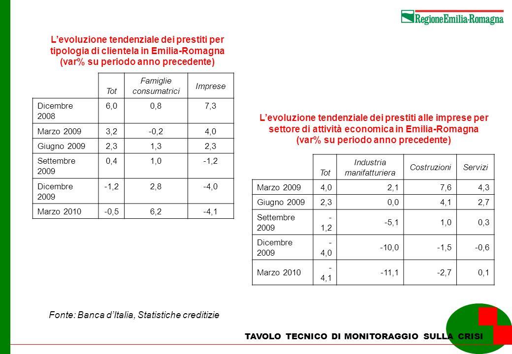 Le esportazioni verso lestero dellindustria manifatturiera delle regioni italiane Milioni di euro Incidenza % sul totale nazionale I trim 09I trim 10I trim 09I trim 10Var % Piemonte6.9247.69210,310,711,1 Lombardia19.93620.69629,728,83,8 Veneto9.7249.84414,513,71,2 Emilia Romagna8.9029.20813,312,83,4 Toscana5.0865.7727,68,013,5 Nord Ovest27.98129.60241,741,25,8 Nord Est22.04522.98732,832,04,3 Centro10.38811.26815,515,78,5 Sud4.7875.1237,1 7,0 Italia67.12171.894100,0 7,1 F onte: ISTAT, Coeweb TAVOLO TECNICO DI MONITORAGGIO SULLA CRISI