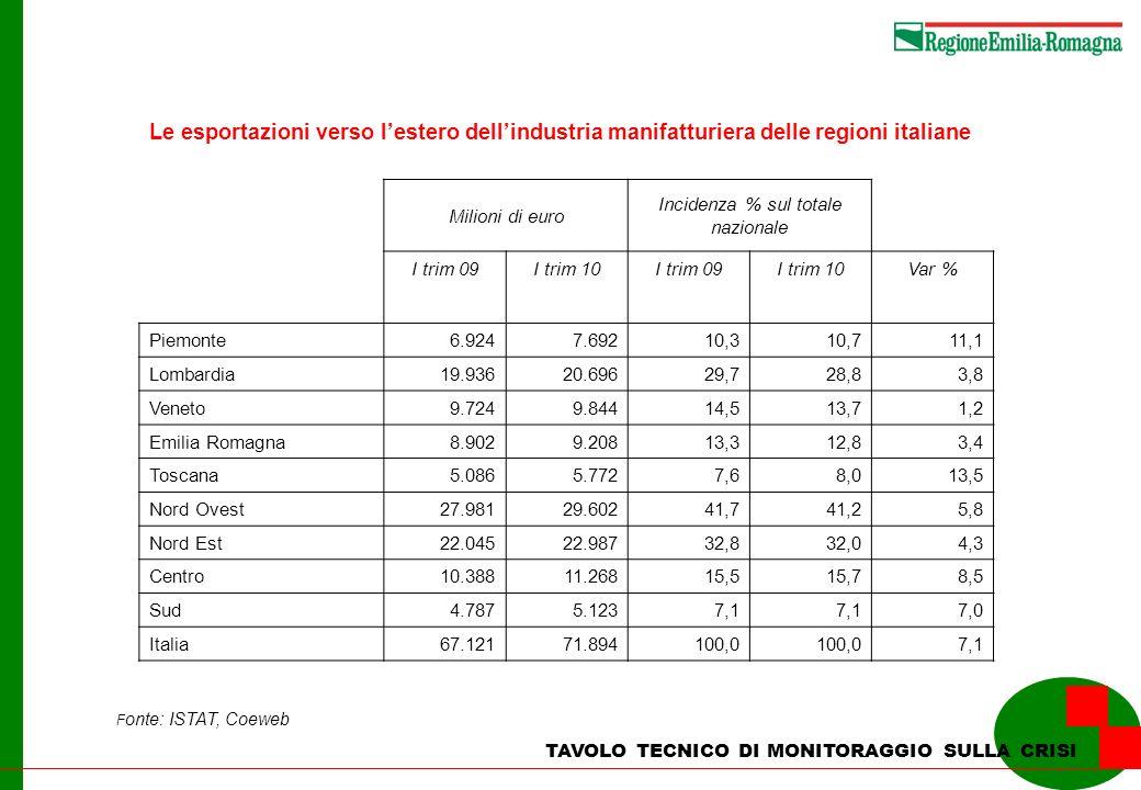 Fonte: ISTAT, Coeweb Le esportazioni verso lestero dellEmilia Romagna per paese e area di destinazione TAVOLO TECNICO DI MONITORAGGIO SULLA CRISI