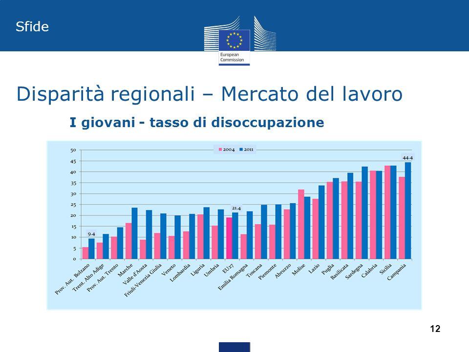 Disparità regionali – Mercato del lavoro 12 Sfide I giovani - tasso di disoccupazione