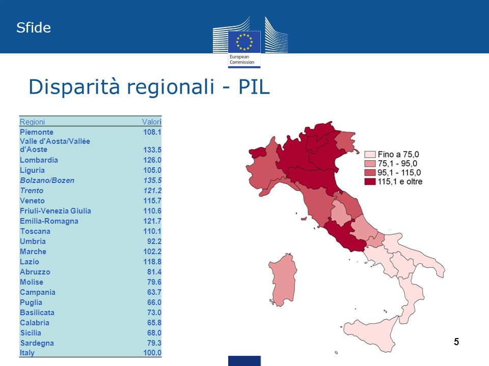 Disparità regionali - PIL 15 RegioniValori Piemonte108.1 Valle d'Aosta/Vallée d'Aoste133.5 Lombardia126.0 Liguria105.0 Bolzano/Bozen135.5 Trento121.2