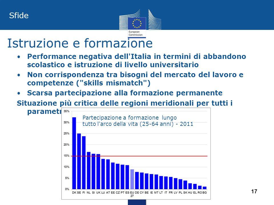 Istruzione e formazione Performance negativa dell'Italia in termini di abbandono scolastico e istruzione di livello universitario Non corrispondenza t
