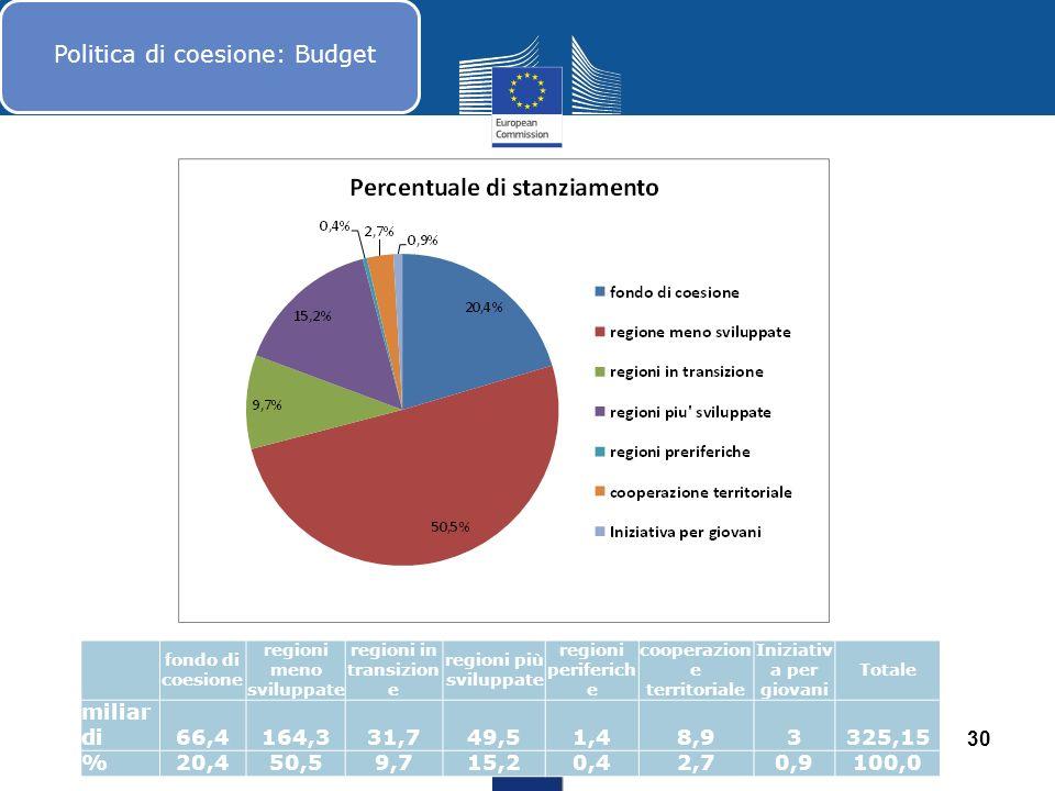 Novembre Dicembre Politica di coesione: Budget 30 fondo di coesione regioni meno sviluppate regioni in transizion e regioni più sviluppate regioni per