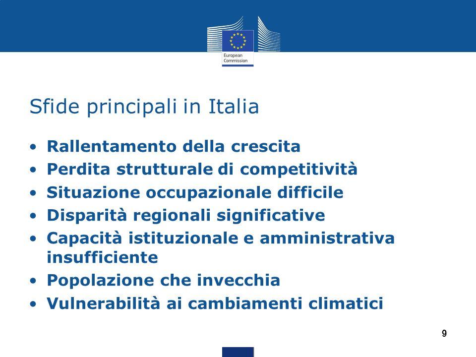 Sfide principali in Italia Rallentamento della crescita Perdita strutturale di competitività Situazione occupazionale difficile Disparità regionali si