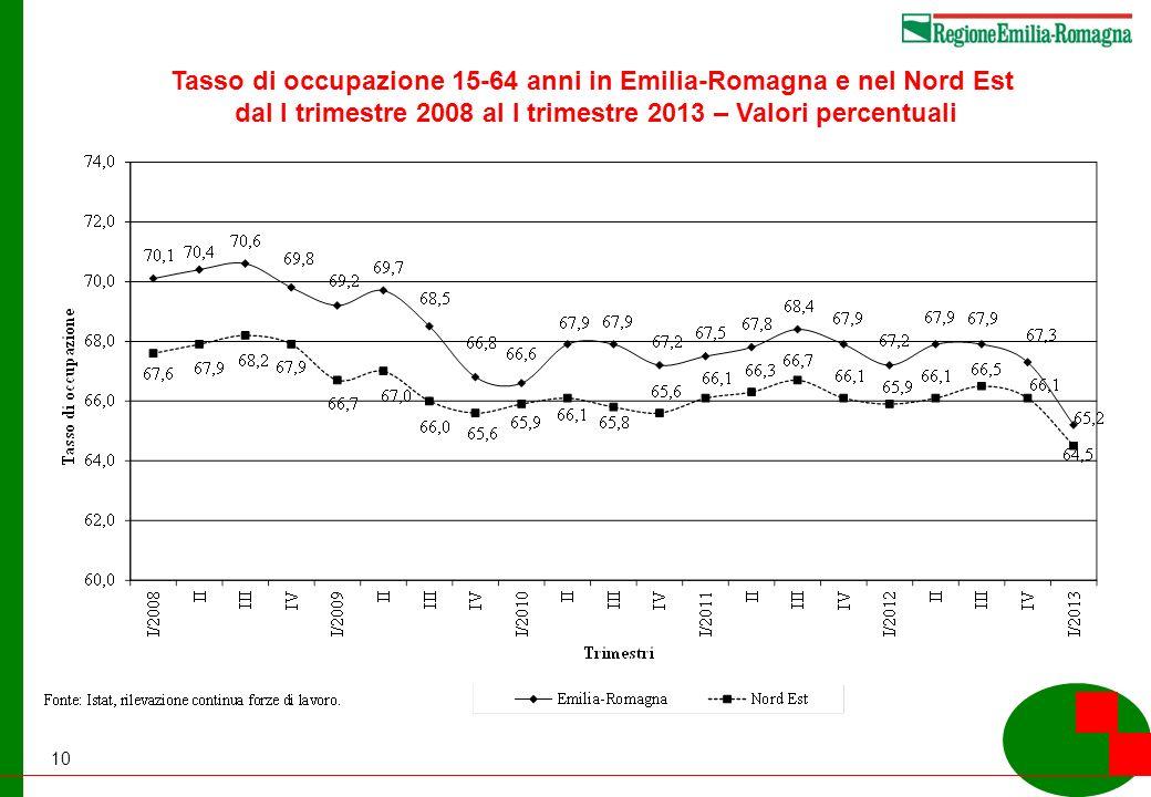 10 Tasso di occupazione 15-64 anni in Emilia-Romagna e nel Nord Est dal I trimestre 2008 al I trimestre 2013 – Valori percentuali