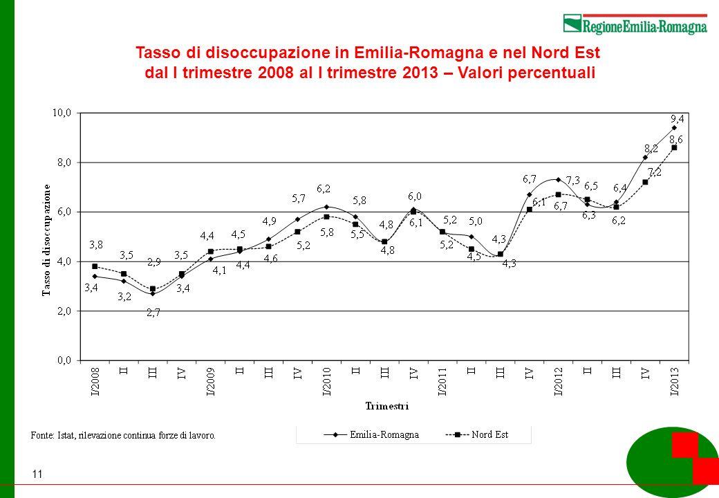 11 Tasso di disoccupazione in Emilia-Romagna e nel Nord Est dal I trimestre 2008 al I trimestre 2013 – Valori percentuali