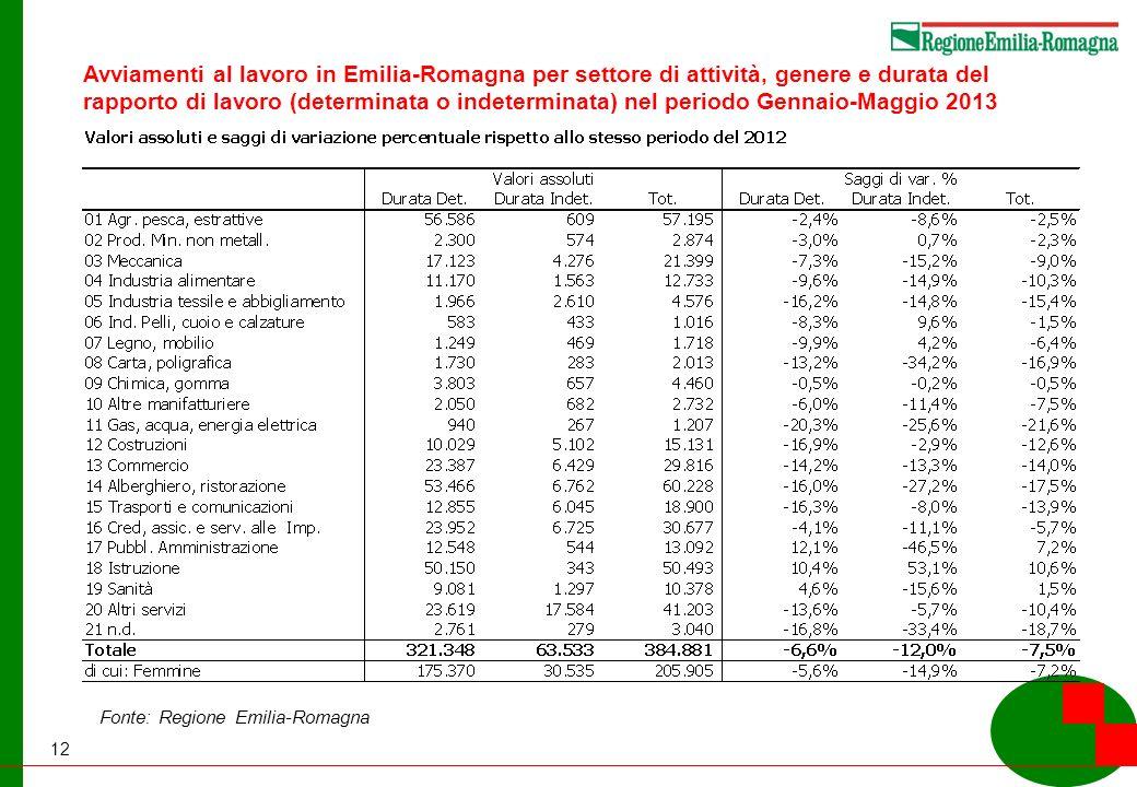 12 Fonte: Regione Emilia-Romagna Avviamenti al lavoro in Emilia-Romagna per settore di attività, genere e durata del rapporto di lavoro (determinata o indeterminata) nel periodo Gennaio-Maggio 2013