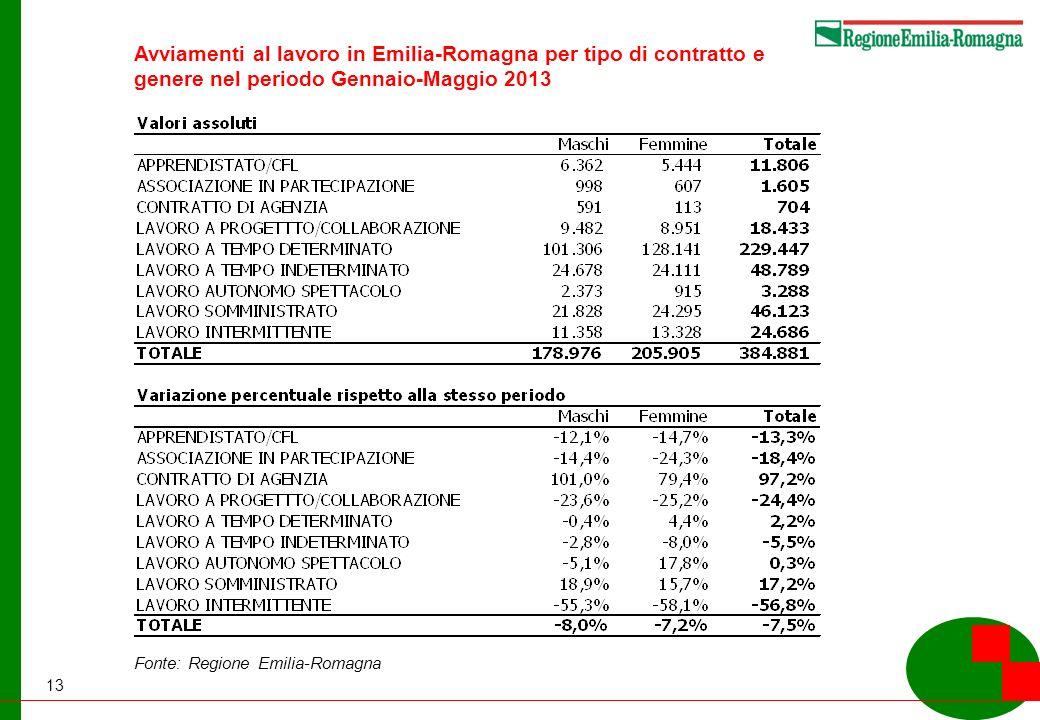 13 Fonte: Regione Emilia-Romagna Avviamenti al lavoro in Emilia-Romagna per tipo di contratto e genere nel periodo Gennaio-Maggio 2013