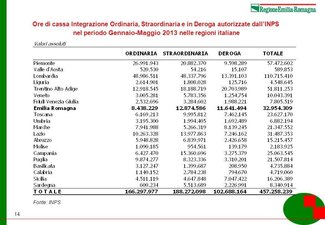14 Ore di cassa Integrazione Ordinaria, Straordinaria e in Deroga autorizzate dallINPS nel periodo Gennaio-Maggio 2013 nelle regioni italiane Fonte: INPS