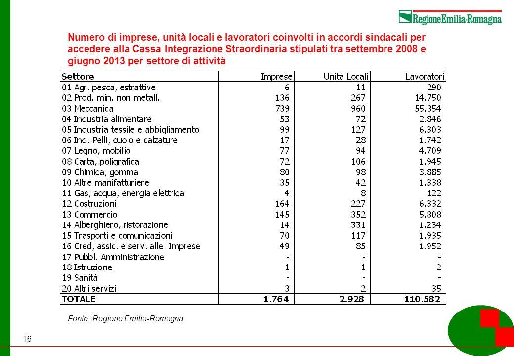 16 Numero di imprese, unità locali e lavoratori coinvolti in accordi sindacali per accedere alla Cassa Integrazione Straordinaria stipulati tra settembre 2008 e giugno 2013 per settore di attività Fonte: Regione Emilia-Romagna
