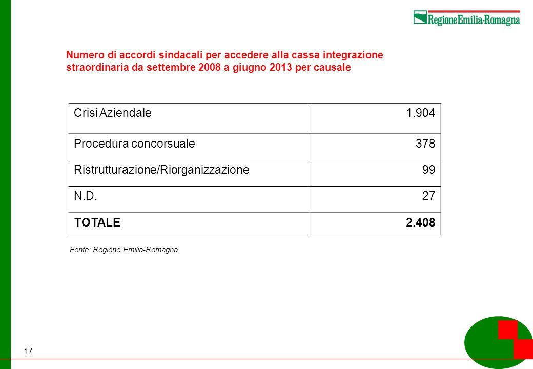 17 Numero di accordi sindacali per accedere alla cassa integrazione straordinaria da settembre 2008 a giugno 2013 per causale Fonte: Regione Emilia-Romagna Crisi Aziendale1.904 Procedura concorsuale378 Ristrutturazione/Riorganizzazione99 N.D.27 TOTALE2.408