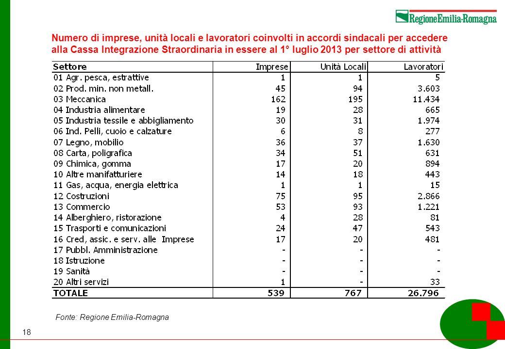 18 Numero di imprese, unità locali e lavoratori coinvolti in accordi sindacali per accedere alla Cassa Integrazione Straordinaria in essere al 1° luglio 2013 per settore di attività Fonte: Regione Emilia-Romagna
