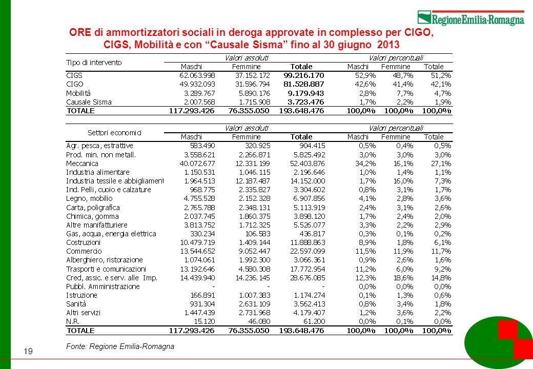19 Fonte: Regione Emilia-Romagna ORE di ammortizzatori sociali in deroga approvate in complesso per CIGO, CIGS, Mobilità e con Causale Sisma fino al 30 giugno 2013