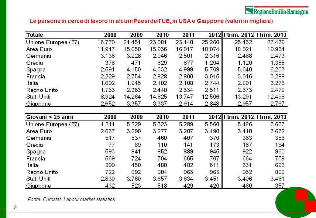2 Le persone in cerca di lavoro in alcuni Paesi dell UE, in USA e Giappone (valori in migliaia) Fonte: Eurostat, Labour market statistics
