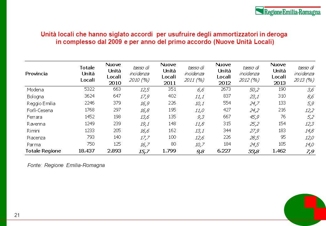 21 Unità locali che hanno siglato accordi per usufruire degli ammortizzatori in deroga in complesso dal 2009 e per anno del primo accordo (Nuove Unità Locali) Fonte: Regione Emilia-Romagna