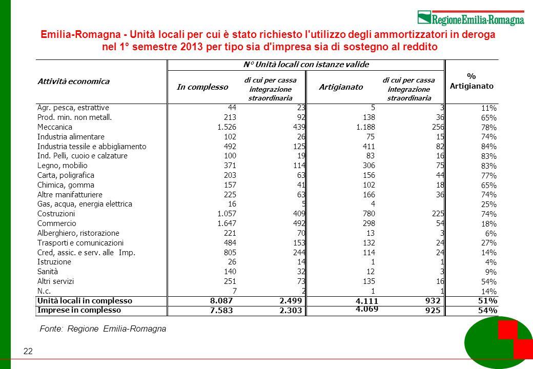 22 Emilia-Romagna - Unità locali per cui è stato richiesto l utilizzo degli ammortizzatori in deroga nel 1° semestre 2013 per tipo sia d impresa sia di sostegno al reddito Fonte: Regione Emilia-Romagna