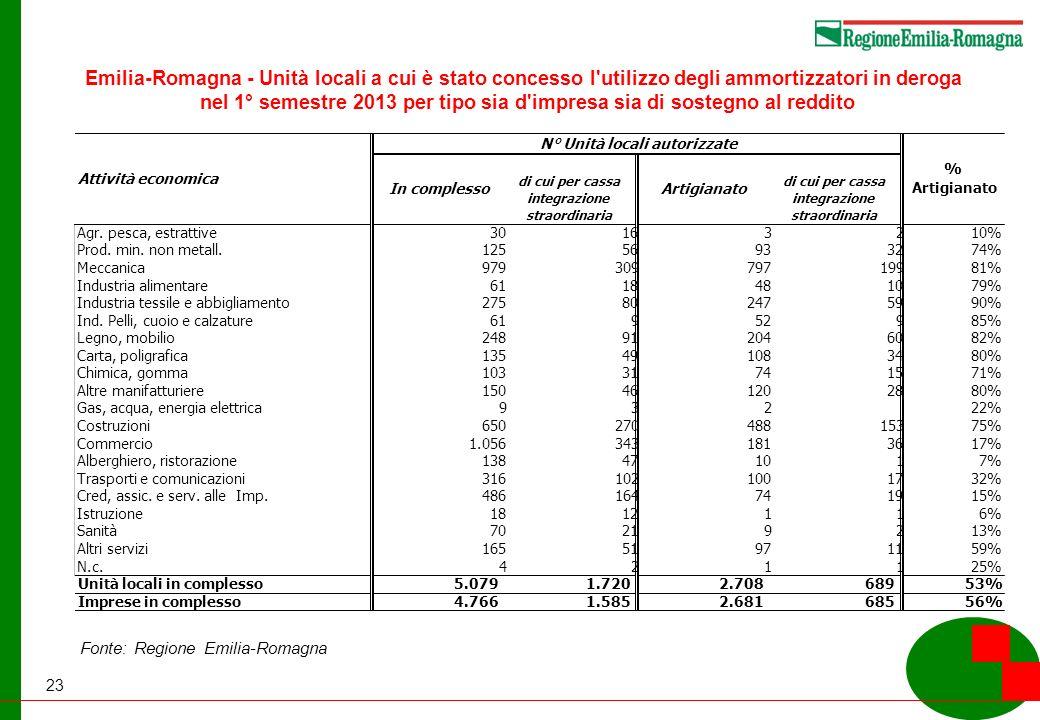 23 Emilia-Romagna - Unità locali a cui è stato concesso l utilizzo degli ammortizzatori in deroga nel 1° semestre 2013 per tipo sia d impresa sia di sostegno al reddito Fonte: Regione Emilia-Romagna