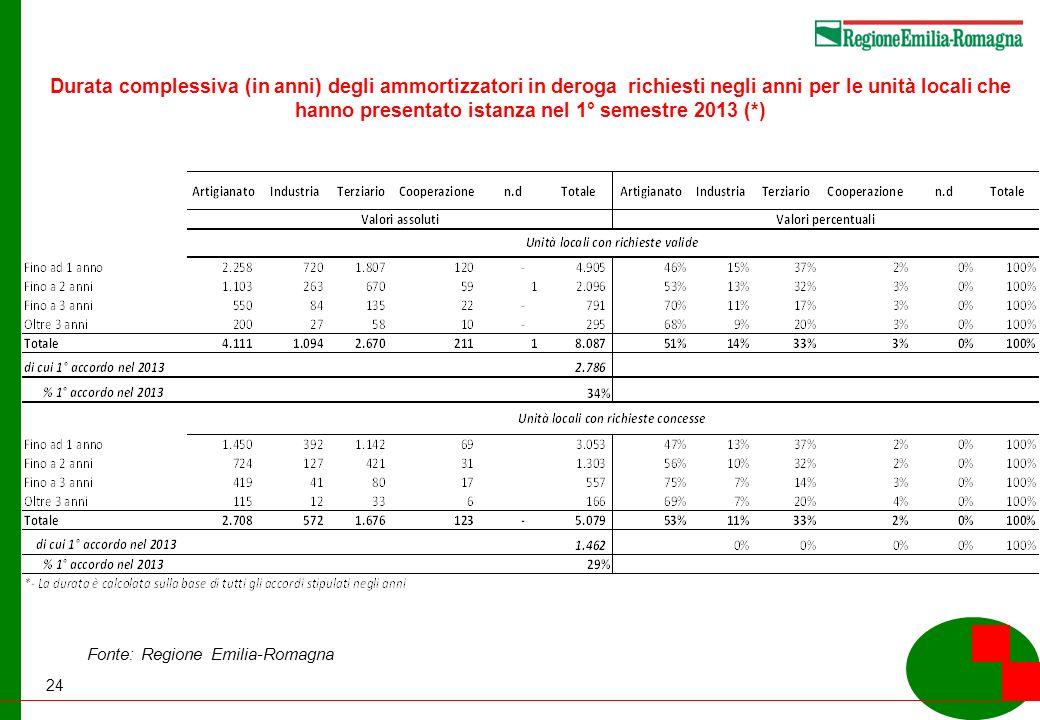 24 Durata complessiva (in anni) degli ammortizzatori in deroga richiesti negli anni per le unità locali che hanno presentato istanza nel 1° semestre 2013 (*) Fonte: Regione Emilia-Romagna