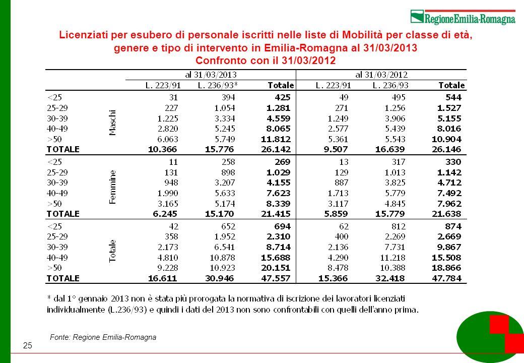 25 Licenziati per esubero di personale iscritti nelle liste di Mobilità per classe di età, genere e tipo di intervento in Emilia-Romagna al 31/03/2013 Confronto con il 31/03/2012 Fonte: Regione Emilia-Romagna